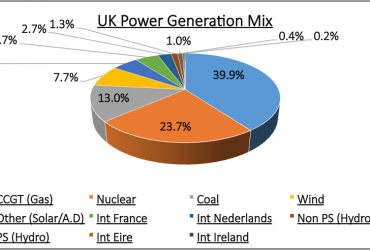 Non Energy Split and UK Generation Mix